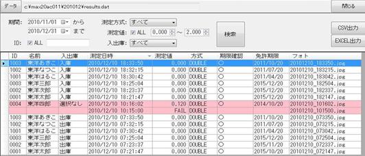 検知器を通した数値は全て専用ソフトで自動管理
